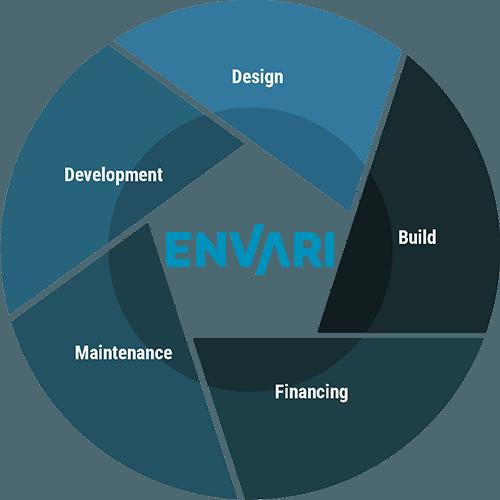 Envari Process Circle